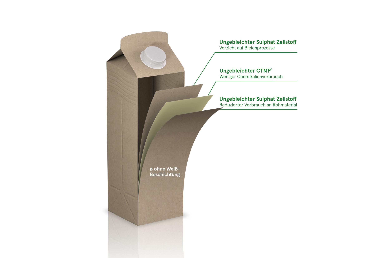 Umweltschonende Verpackung